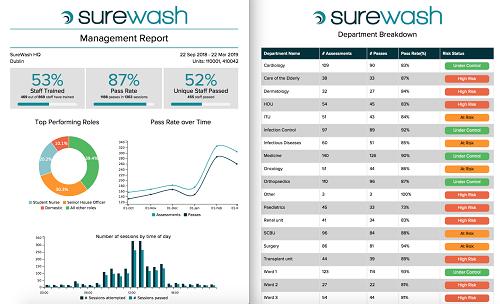 SureWash Management Report Elliot Sack
